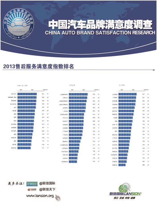 联信国际发布最新售后服务满意度指数