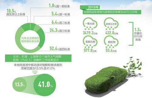 中国连8年成全球机动车产销第一大国尾气污染前端防治