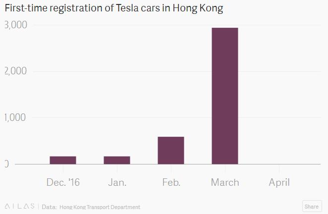 电动汽车,销量,特斯拉销量,特斯拉香港销量,特斯拉Model 3,特斯拉价格