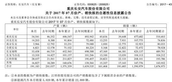 """长安""""迎接""""徐平的竟是:7月环比暴跌34%"""