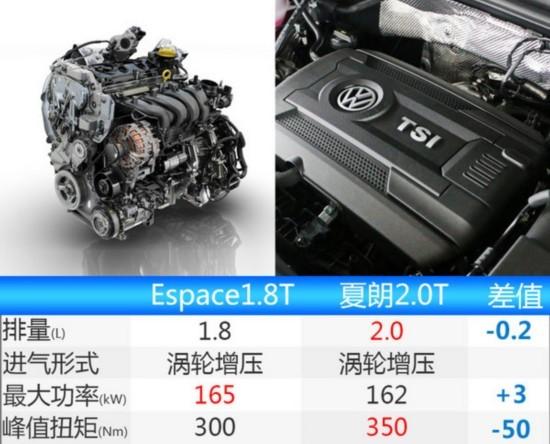 雷诺全新MPV将入华 搭1.8T/竞争大众夏朗-图3