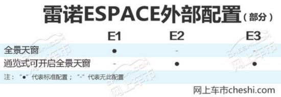 雷诺ESPACE配置曝光 3款车型/全系配双液晶屏-图4