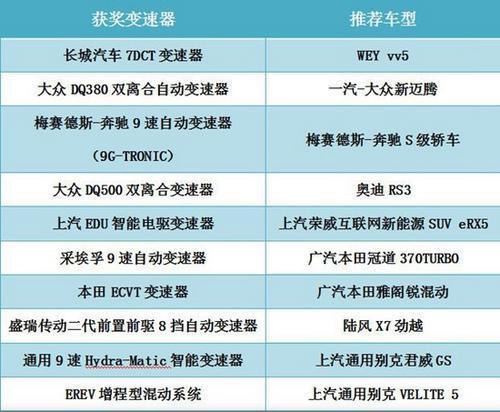 助力汽车产业发展首届世界十佳变速器评选揭晓