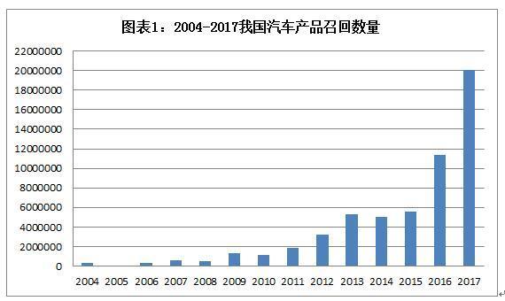 质检总局:今年缺陷汽车产品召回2000万辆 创历史新高