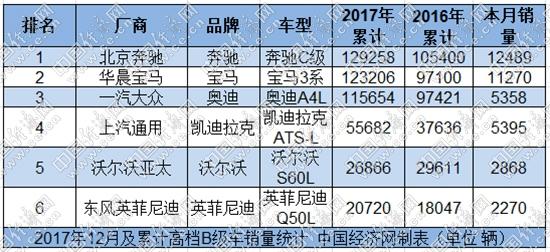 棉里藏针:奔驰C级蝉联冠军 ATS-L增长近五成