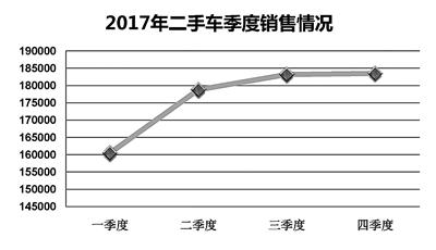 2018北京车市现成熟市场特征