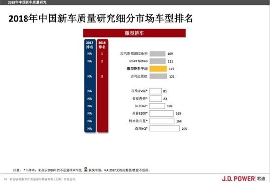 北汽新能源排名J.D.Power 2018中国新车质量榜前列
