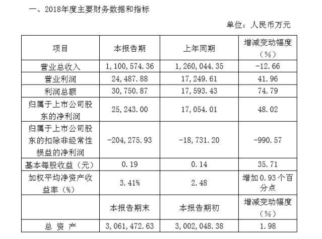 力帆公布2018年度业绩快报