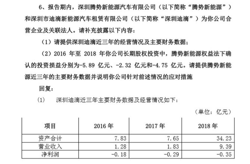 比亚迪:与滴滴合资公司深圳迪滴连续三年亏损