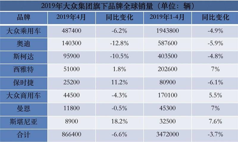 大众集团4月份全球销量继续下滑,中国市场下跌9.6%