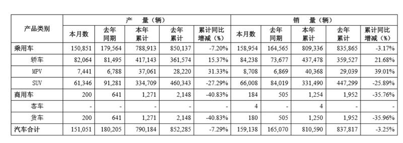 """廣汽集團發布5月產銷快報 兩""""田""""成銷量支柱"""