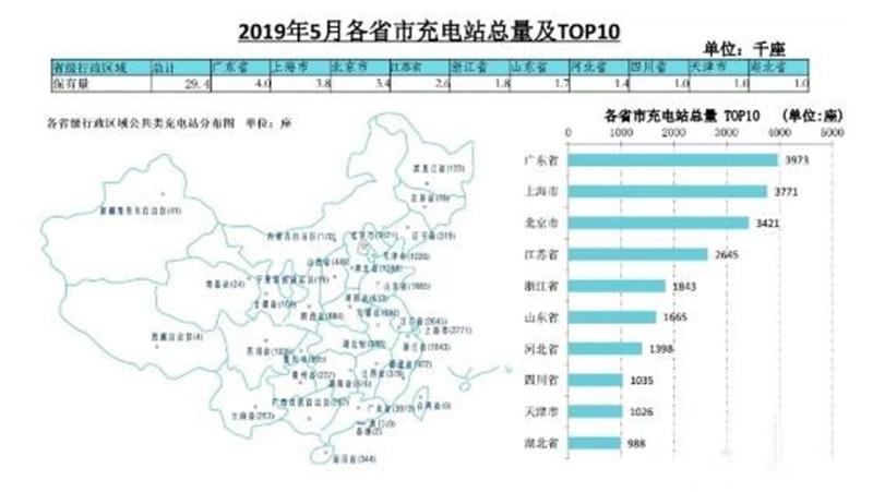 热点 截至5月全国充电桩累计保有量97.6万台,同比增长71.0%
