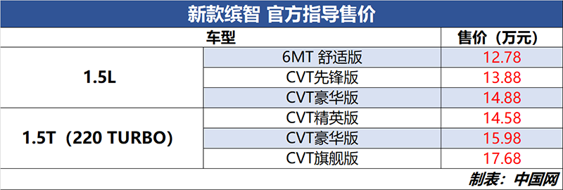广汽本田新款缤智正式上市 售价区间12.78