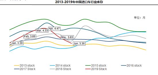 上半年进口车扭转下滑态势_平行进口占比创新高