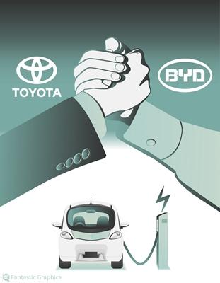 丰田牵手比亚迪背后还有哪些算盘
