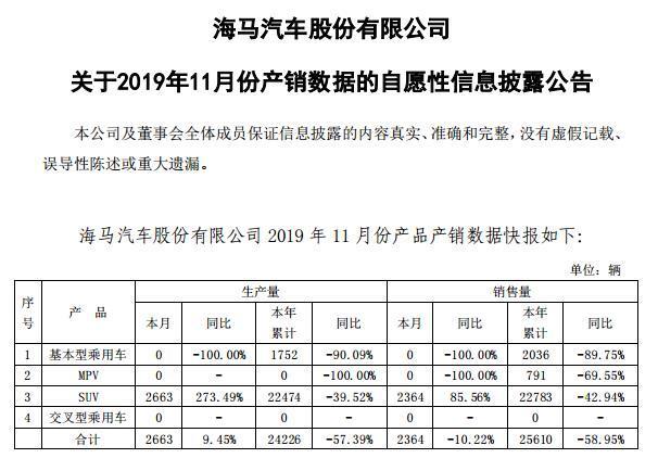 海马汽车11月销量仅2364辆同比下跌10.22% 销售仍未回暖