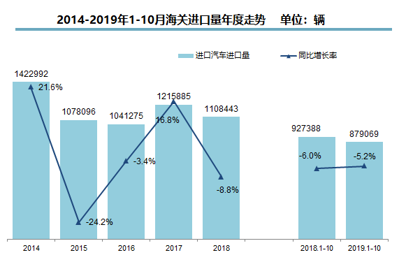 2020年在即,中国车市到底将有怎样的规模(续)