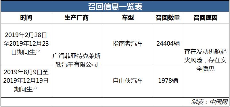 发动机舱存起火风险 指南者、自由侠被召回共计26382辆