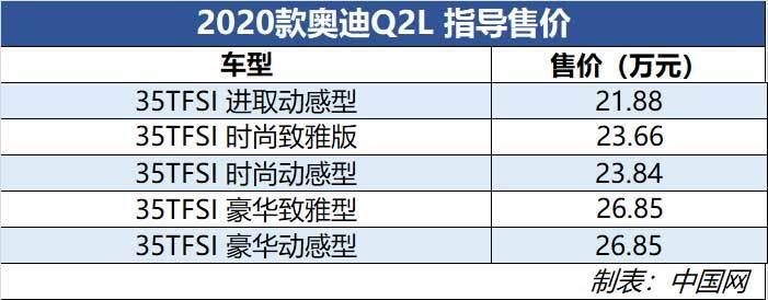 新款奥迪Q2L正式上市 售21.88