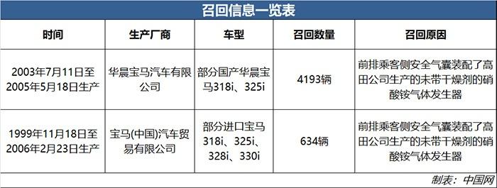宝马因高田气囊再次召回部分国产及进口1999-2006款3系