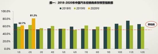 """疫情致库存预警指数达81.2% """"逼""""出线上新营销"""