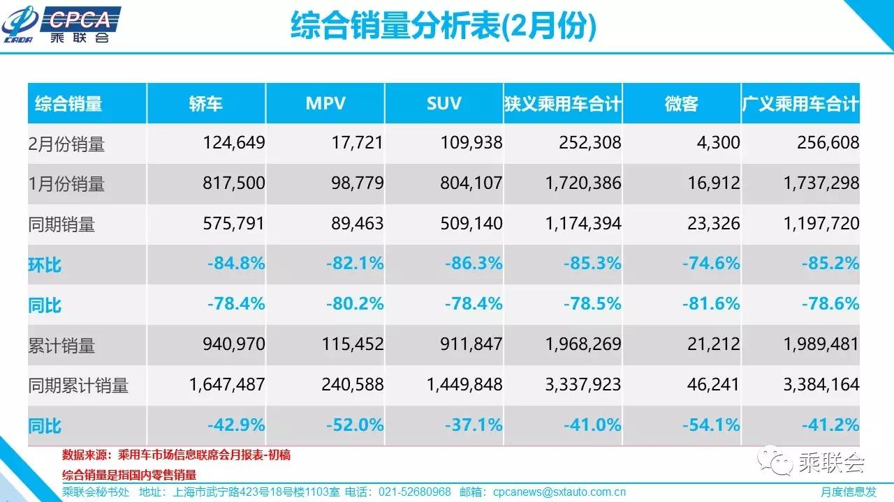 乘联会:2月乘用车零售同比降78.5% 料5月份后恢复正常