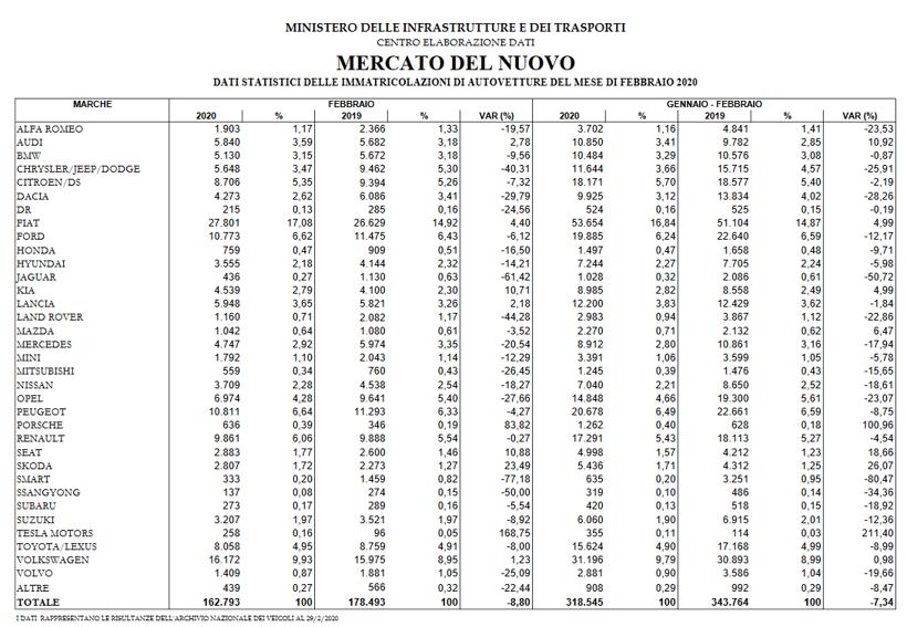 意大利2月新车销量下跌8.8% 未来几个月或大幅下跌