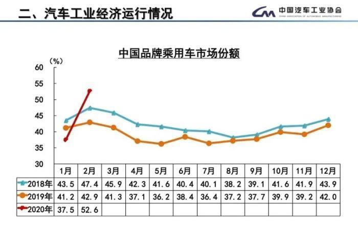 2月汽车产销降近八成新能源车遭遇滑铁卢
