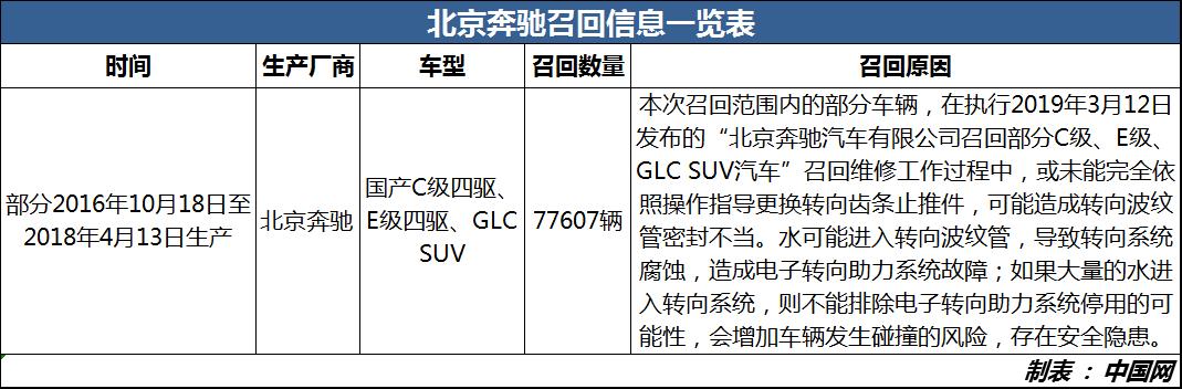转向系统存隐患 奔驰召回国产C级四驱、E级四驱、GLC SUV共计77607辆