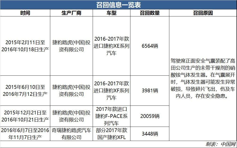 捷豹XF、XE、F-PACE等车型被召回 高田气囊隐患