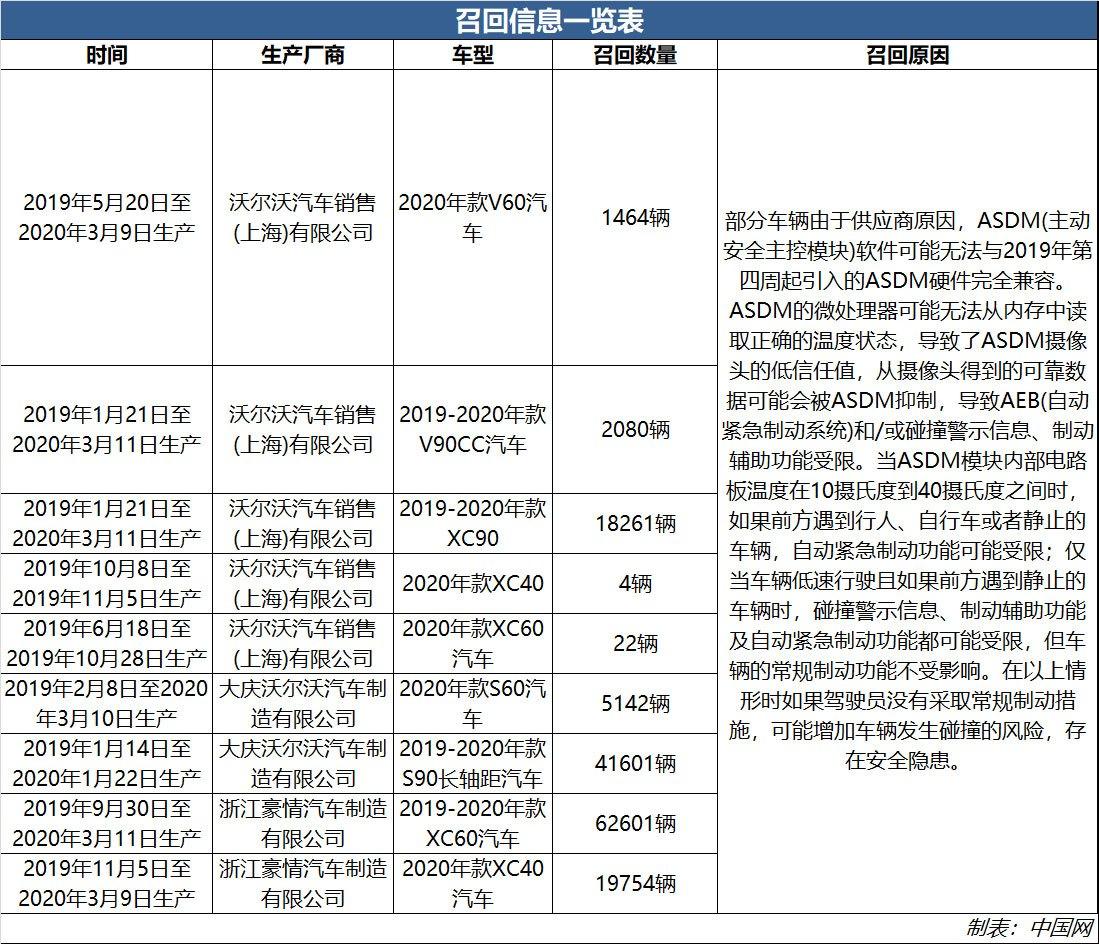 沃尔沃27日起召回S60、XC60等共计150929辆 自动紧急制动功能有隐患