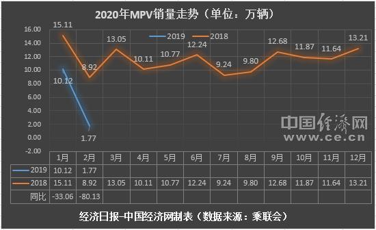 """2月MPV涌现""""新面孔"""" 高端车型仍有潜力"""