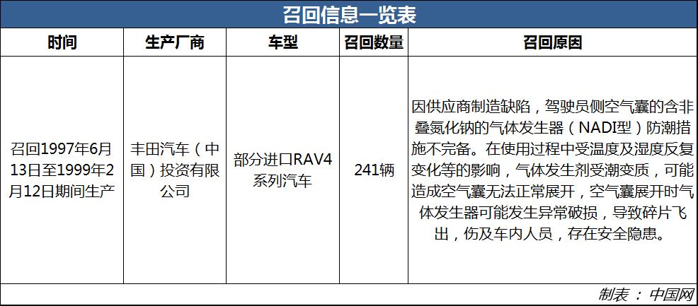气囊存安全隐患 丰田召回241辆进口RAV4系列汽车