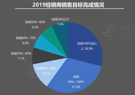 流通协会:七成经销商去年未达目标 亏损面扩至41%