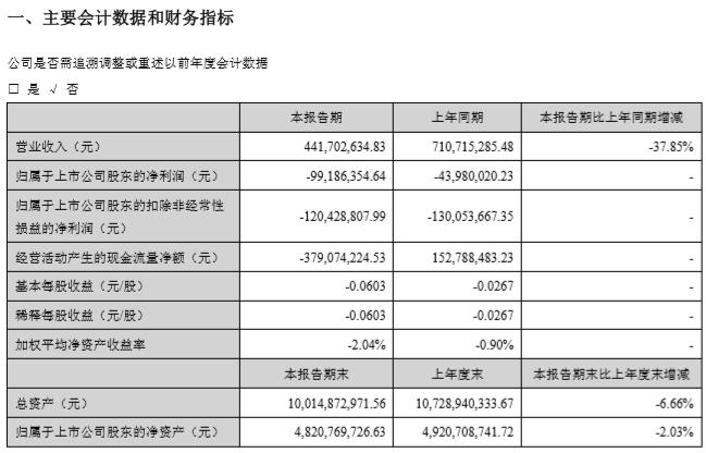 海马汽车发布2020年一季报:亏损9918万元