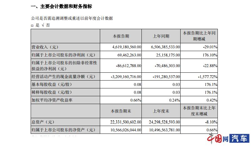 江铃汽车2020年一季报出炉:营业收入下降29.01%