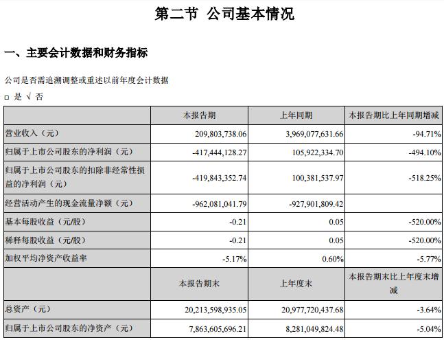 众泰汽车发布2020年一季报:净利润亏损4.17亿元