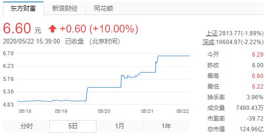 股票连续3天涨停 江淮汽车或有大动作