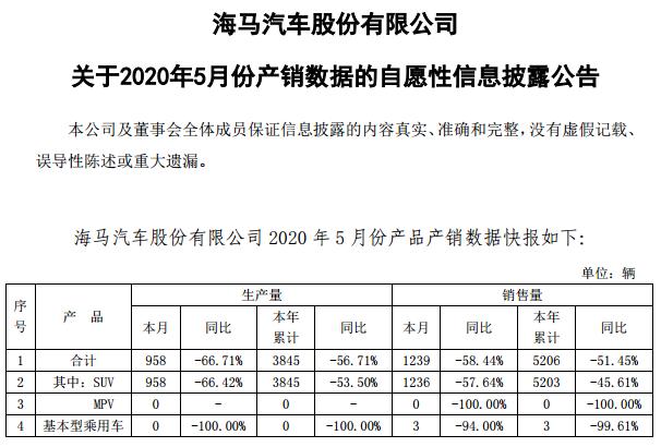 海马汽车公布5月产销数据