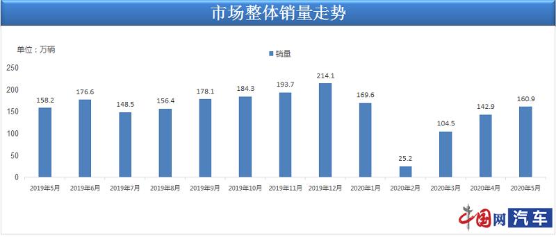 乘联会:5月乘用车销量160.9万辆 同比增速恢复正增长