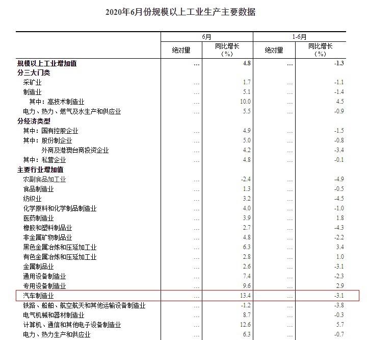 国家统计局:6月汽车制造业增加值同比增长13.4%