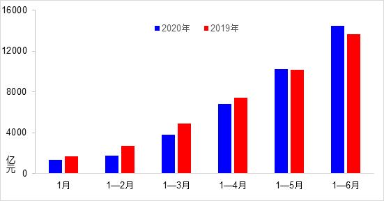 超过去年同期规模 上半年交通运输经济运行持续恢复