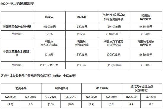 通用汽车发布二季度财报 中国市场提前回暖