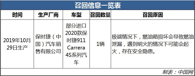 存起火安全隐患 部分进口保时捷911 Carrera 4S被召回