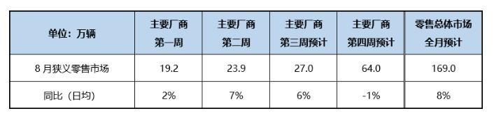 乘联会:预计8月乘用车销量169万辆 同比增8%