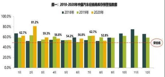 8月新车库存指数冲高回落 二手车交易恢复正常水平