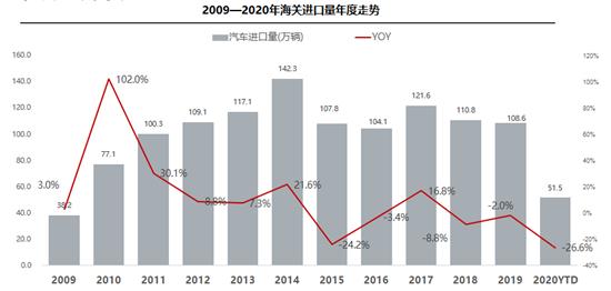 8月进口车销量现年内首增 平行进口陷入停滞