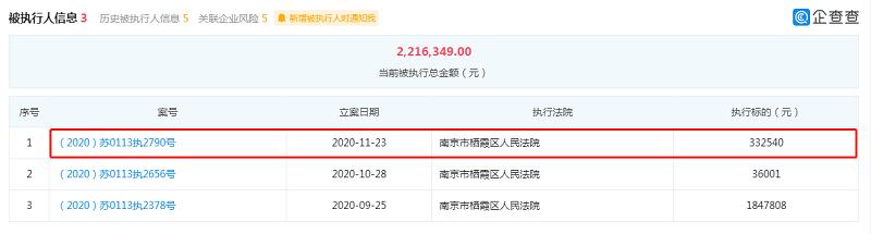 拜腾汽车关联公司成被执行人 被执行总金额为221.63万元