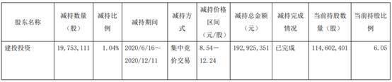 车品丨江淮汽车披露股东减持公告 套现1.93亿元
