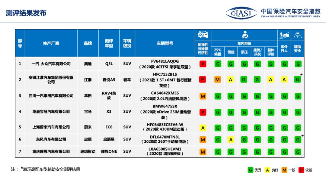 中保研公布理想ONE/蔚来EC6等7款车型评价结果